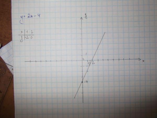 10 см = вывод: 1 дм s=1 дм -1 дм =1 дм 2 1 дм 2 = 100 см 2 s=10 см -10 см =100 см 2
