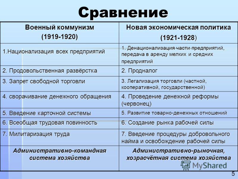 Военный коммунизм мероприятия связанные с новой экономической