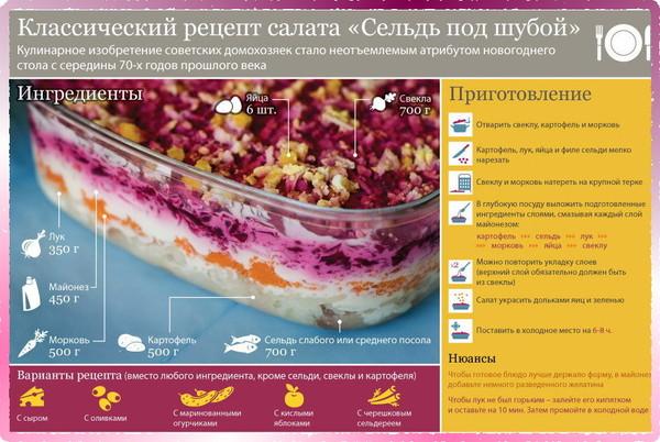 Как правильно готовить селедку под шубой рецепт пошаговый