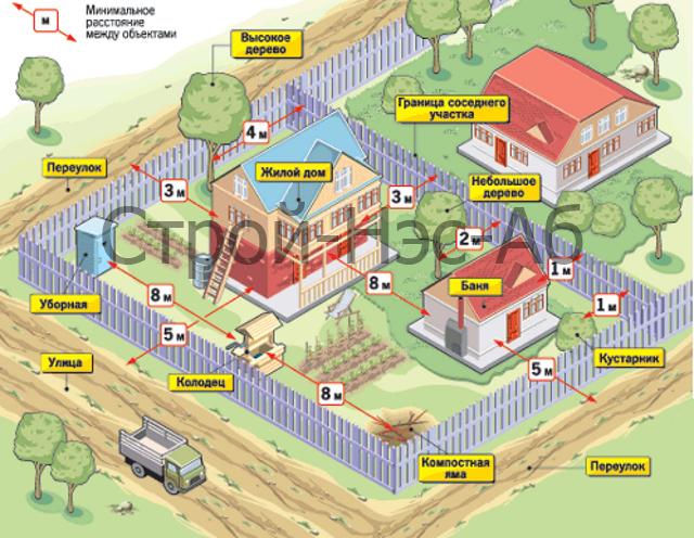 растояние скважины от канализации