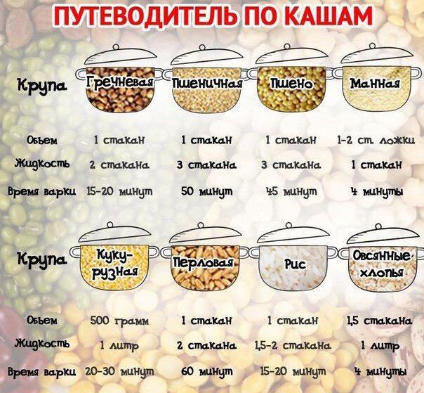 Как сварить кашу гречнево рисовую кашу