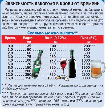 Есть ли перегар от безалкогольного пива