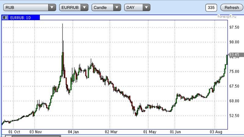 В 1990 году доллар перестал стоить 63 копейки - был введен коммерческий курс рубля