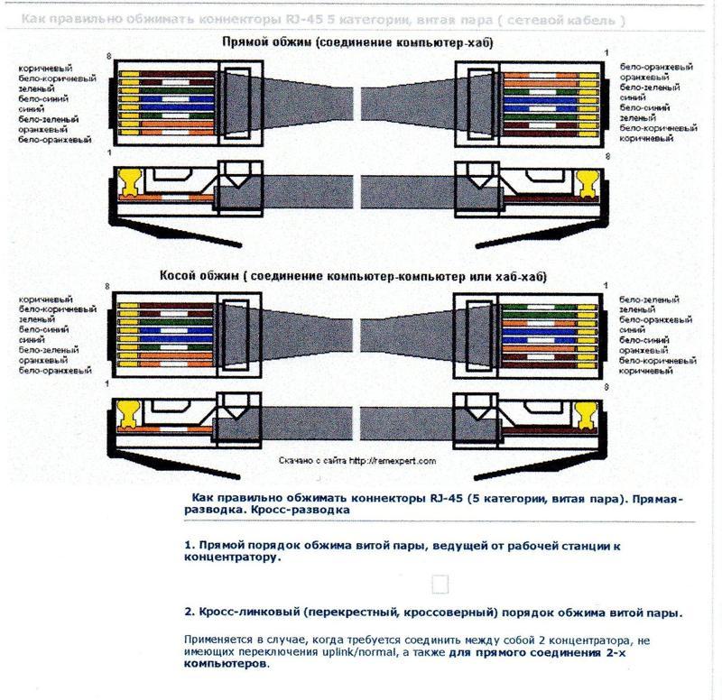 Схемы обжима витой пары роутер-компьютер