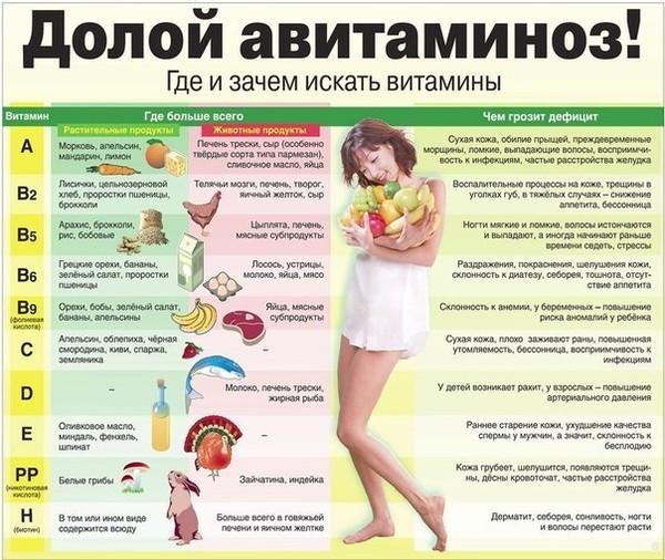Почему во время болезни нельзя пить витамины