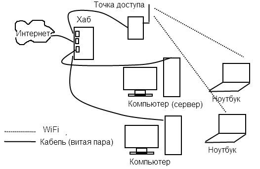 Как сделать интернет из точки доступа 630