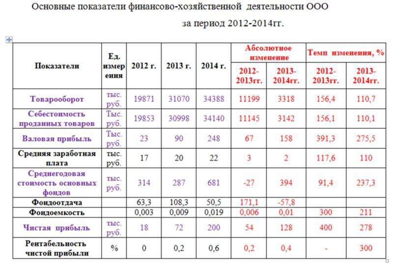 Прогноз спортивных результатов хозяйственной деятельности в Запрудной,Луге