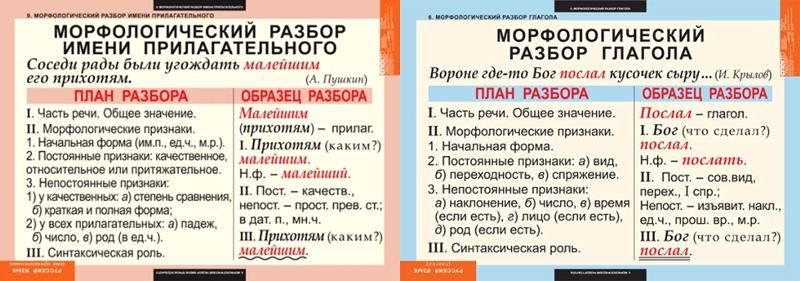 Как по русскому языку сделать морфологический разбор слова 283