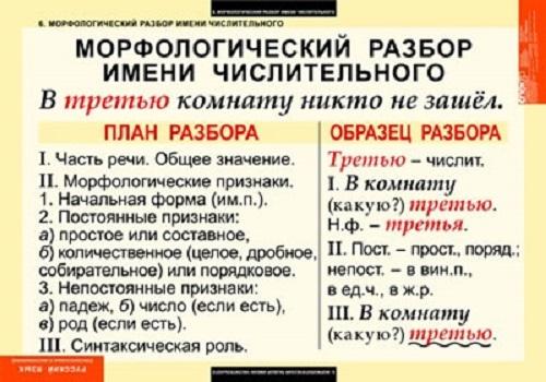 Схема морфологического разбора числительного