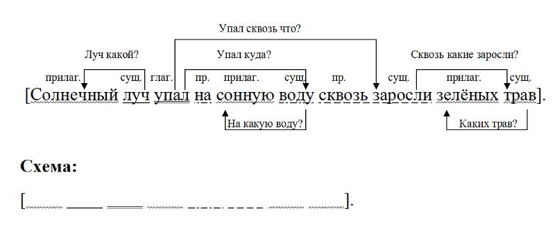 Как сделать синтаксический разбор слова небо