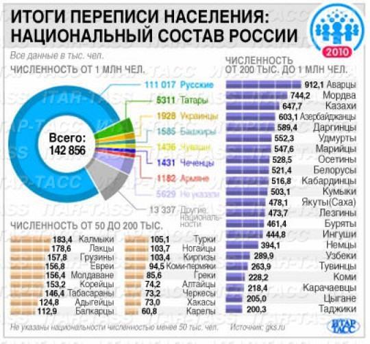 Сколько человек проживает в россии на 2018