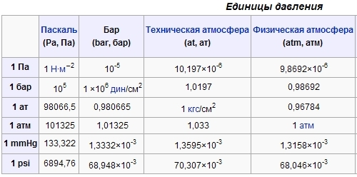 Чему равен 1 ньютон в килограммах