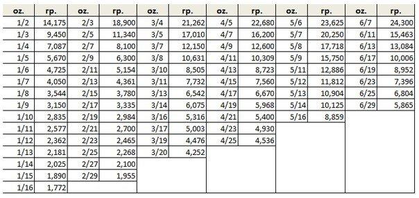 Решение текстовых задач на проценты 9й класс