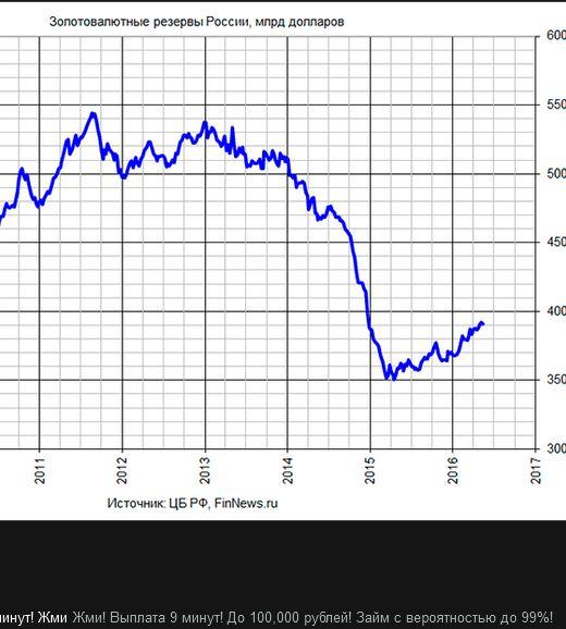 До чего нефть рубль доведет автор: последние 4 пункта в этом списке часто объединяют и называют валютными резервами.
