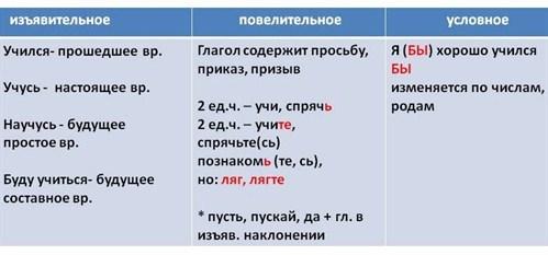 Презентация к уроку русского языка на тему сказка о частях речи 2-3 класс