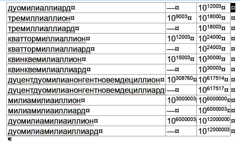 Вопрос 15 сколько нулей в конце записи числа, выражающего произведение 1 - 2 - 3 - 4 - 5 - 6 - 7 - 8 - 9 - 10 - 11