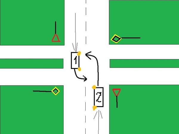 Правильный проезд перекрёстков схема