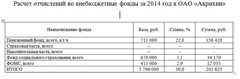 Расчет отчислений во внебюджетные фонды .ПОМОГИТЕ ПИШУ ДИПЛОМ !!! - вопрос на Otvetsearch