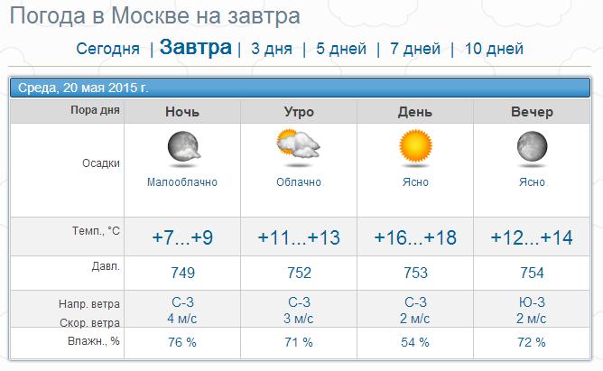 Прогноз погоды по кривому рогу на 10 дней