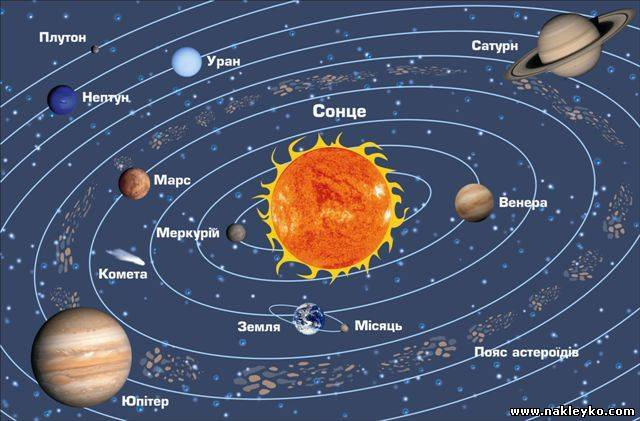 Схема планет солнечной системы