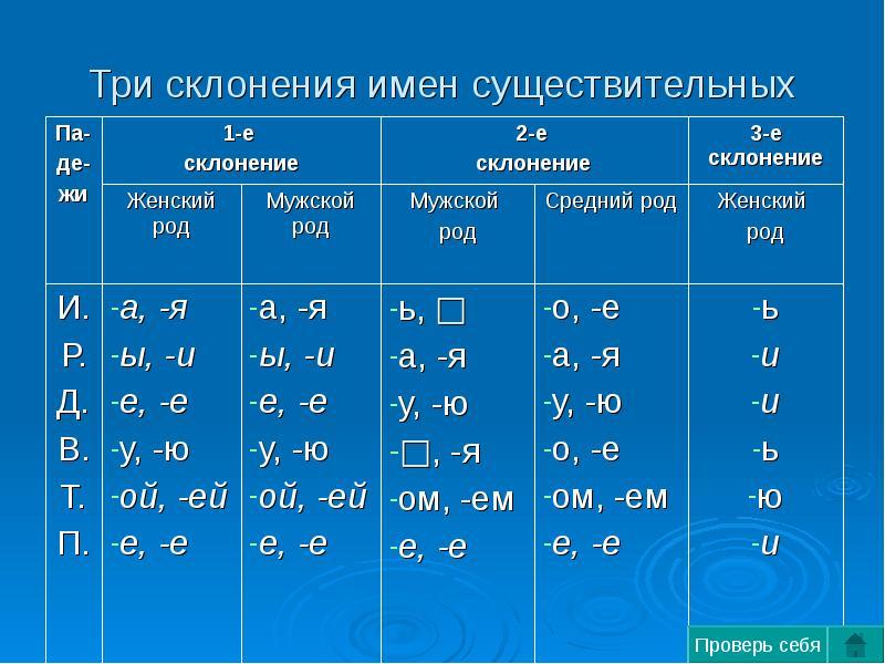 rod-imen-sushestvitelnih-okonchaniya