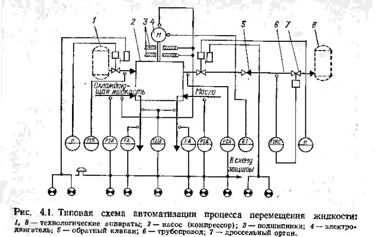 Функциональная схема автоматизации применение4