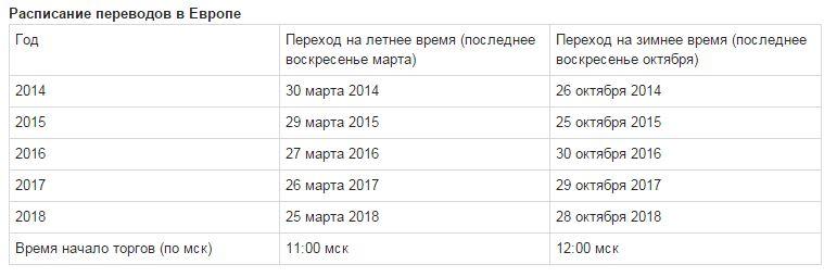 Когда в европе переводят время в 2018