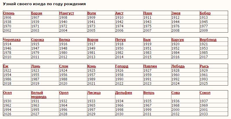 Зороастрийский гороскоп на 2018 год для Ворона (1917, 1949, 1981, 2018)
