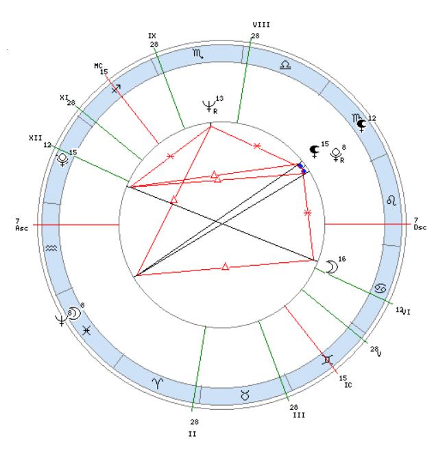 neptun-sekstil-sinastriya