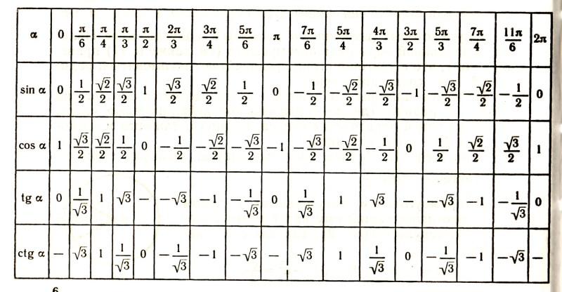 Ic (4 дом) в знаке стрелец 12 градусов 5 дом в знаке козерог 21 градусов 6 дом в знаке водолей 22