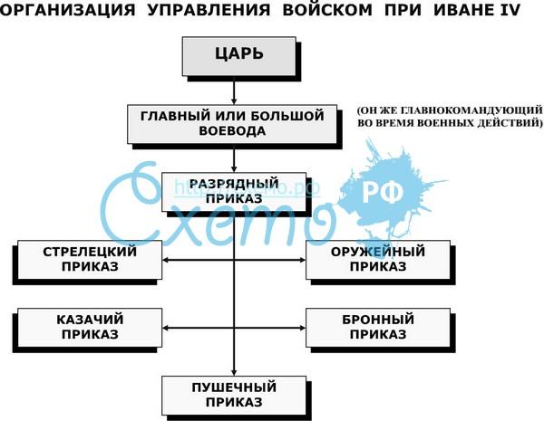 Управление государством при иване 3 схема