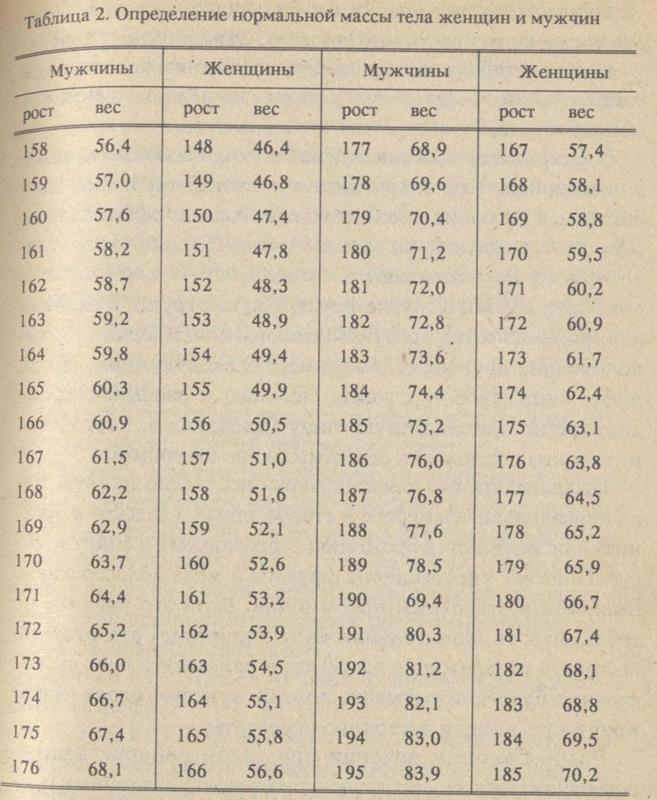 Расчет лишнего веса 66, значит ваш индекс массы