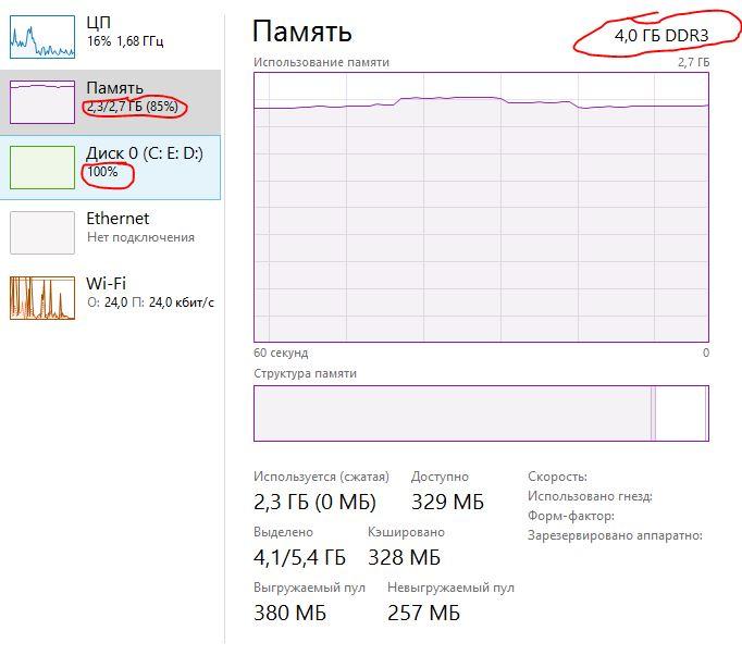 Почему диск на 100 процентов загружен на 100 windows