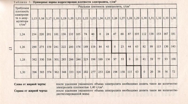 Ответы@Mail.Ru: сколько электролита надо золить в акб чтобы повысить плотность с 1 20 до 1 29