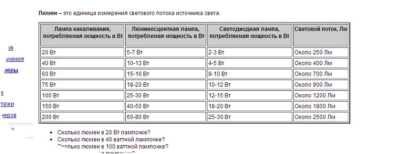 Таблица соответствие люменов