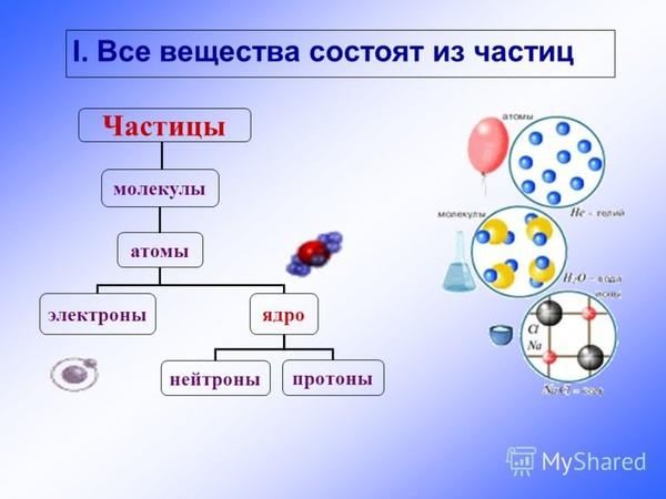 как называть вещества в органической химии видео