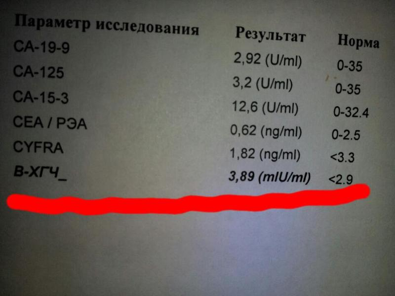 Ответы@Mail.Ru: Результат на хгч 3,89 (mlU/ml)