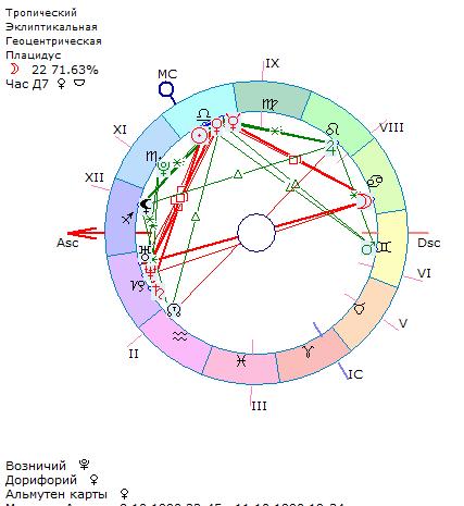 Zet 9 онлайн составить гороскоп