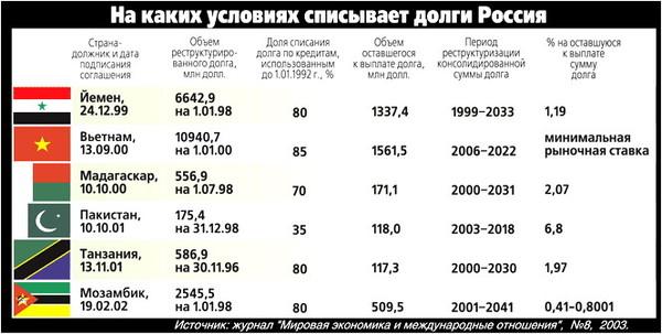 Какие страны и сколько должны россии на 2018 год от