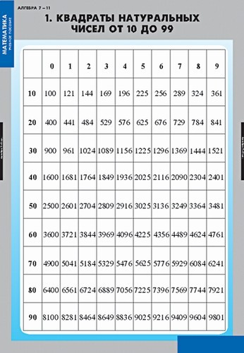 Как создать таблицу квадратов