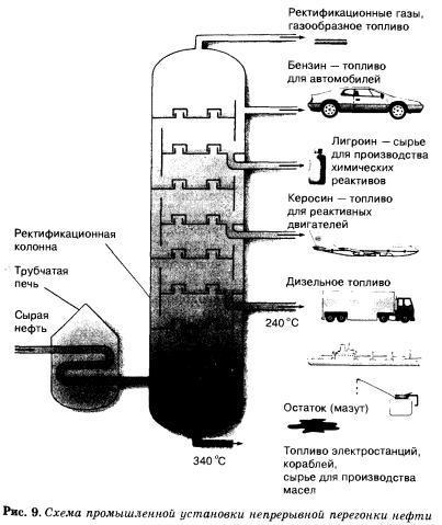 Как сделать дизельное топливо своими руками