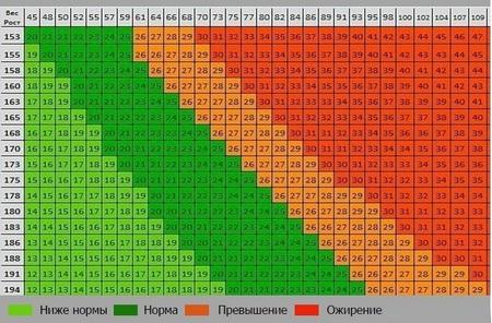 Идеальный вес при различном росте, расчет идеального веса