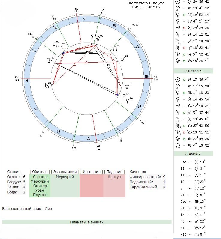 Астрологическая Натальная Карта По Дате Рождения Онлайн