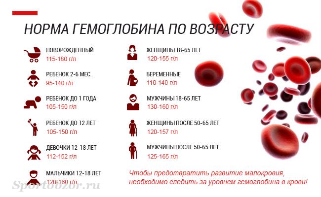 Гемоглобин 93 при беременности