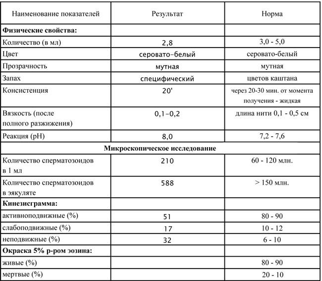 dlya-chego-sdavat-spermogrammu