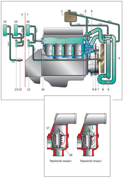Система охлаждения двигателя 402 газель схема