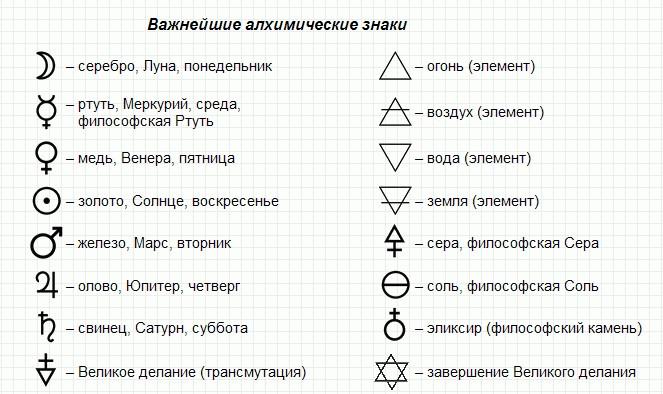алхимии решебник