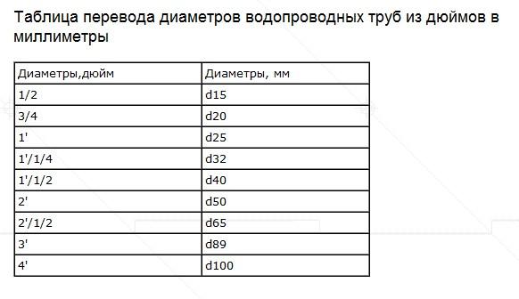 таблица перехода с дюйма на сантиметры