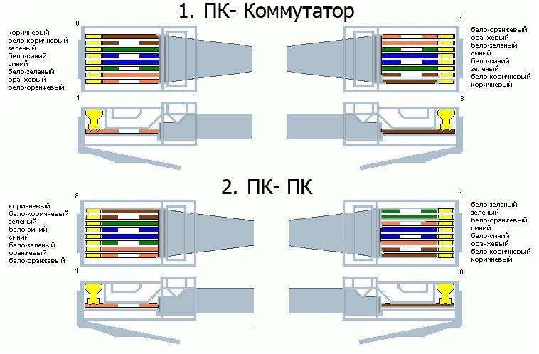 Как обжать интернет кабель