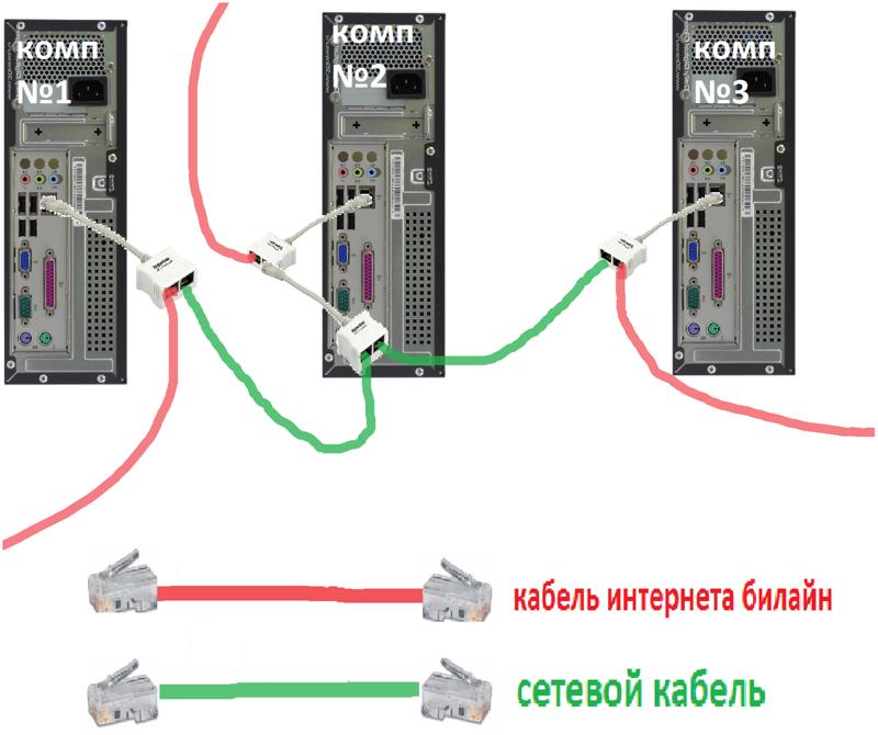 Как сделать подключение компьютер-компьютер